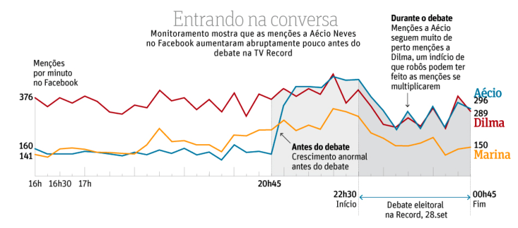 grafico-fb-folha.png
