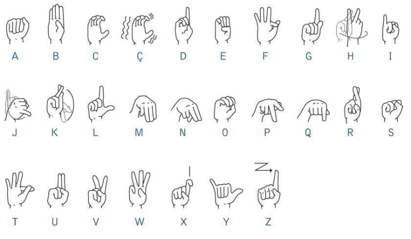 alfabeto de libras