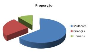 gráfico proporções