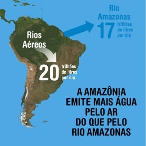 Ilustração dos Rios Aéreos da Amazônia