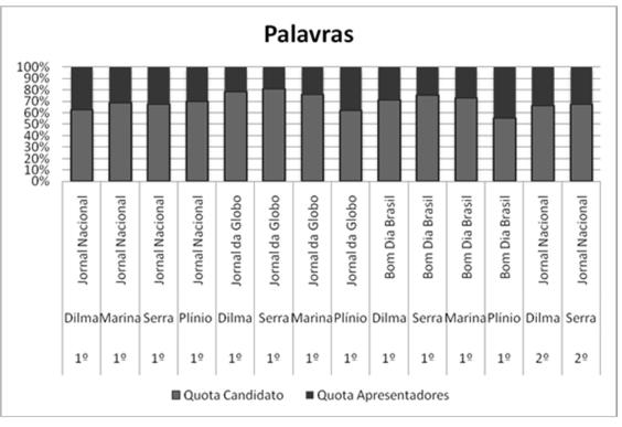 Dados da eleição de 2010