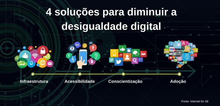 Soluções para diminuir a desigualdade digital